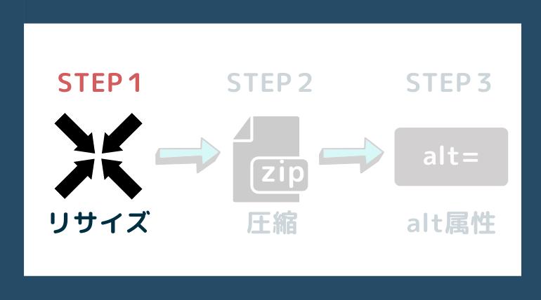 ステップ1:リサイズしよう
