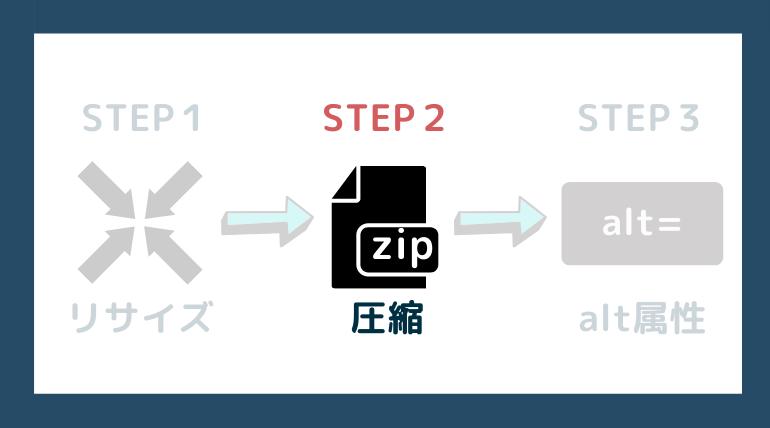 ステップ2:圧縮しよう