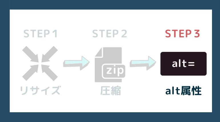 ステップ3:alt属性に画像の説明を記載しよう