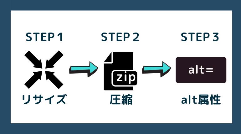 【画像最適化】WordPressに画像を掲載するまでの手順【3ステップ】