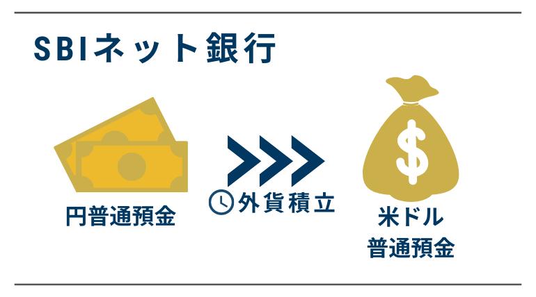 【SBIネット銀行】外貨積立手順