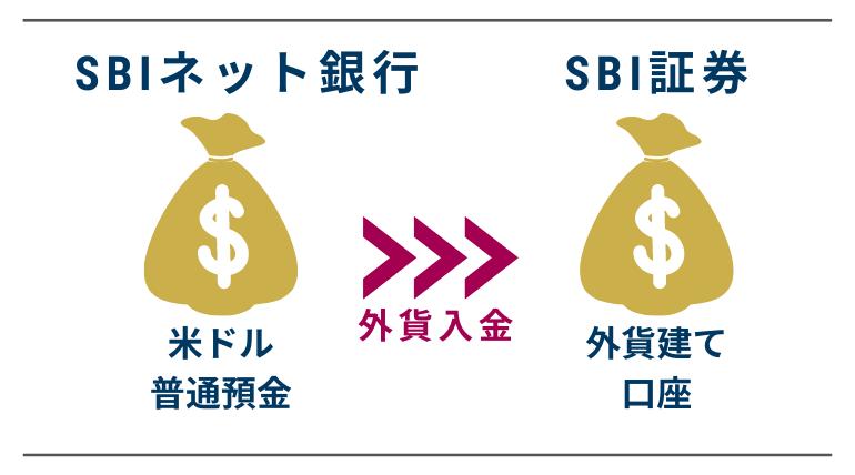 SBI証券への外貨入金手順