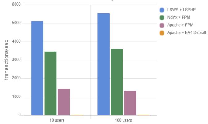 レンタルサーバー LiteSpeed比較
