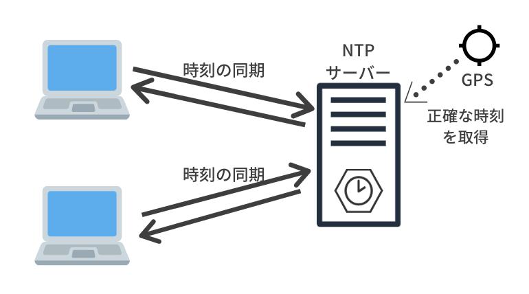NTPサーバー