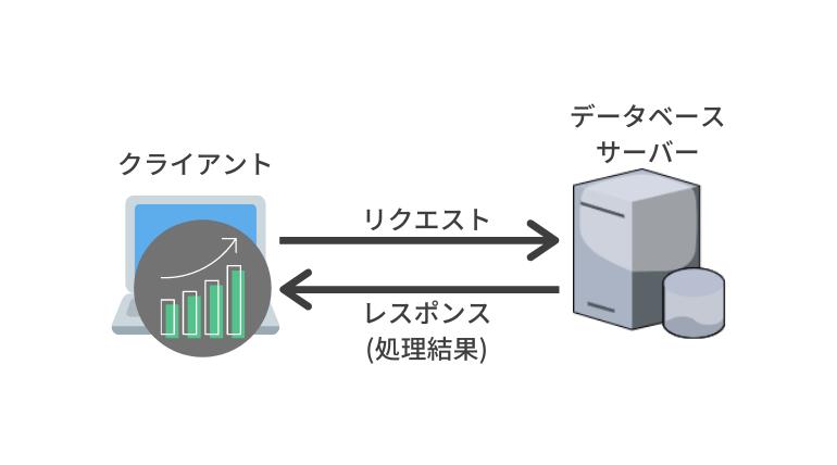 データベースサーバー
