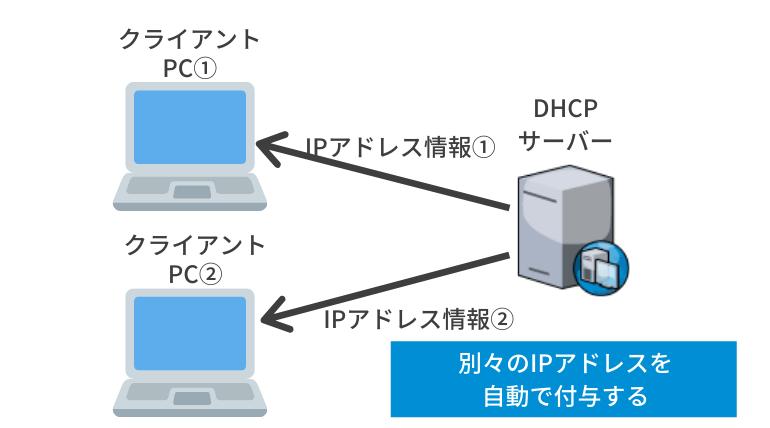 DHCPサーバー