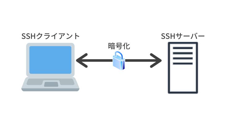SSHサーバー